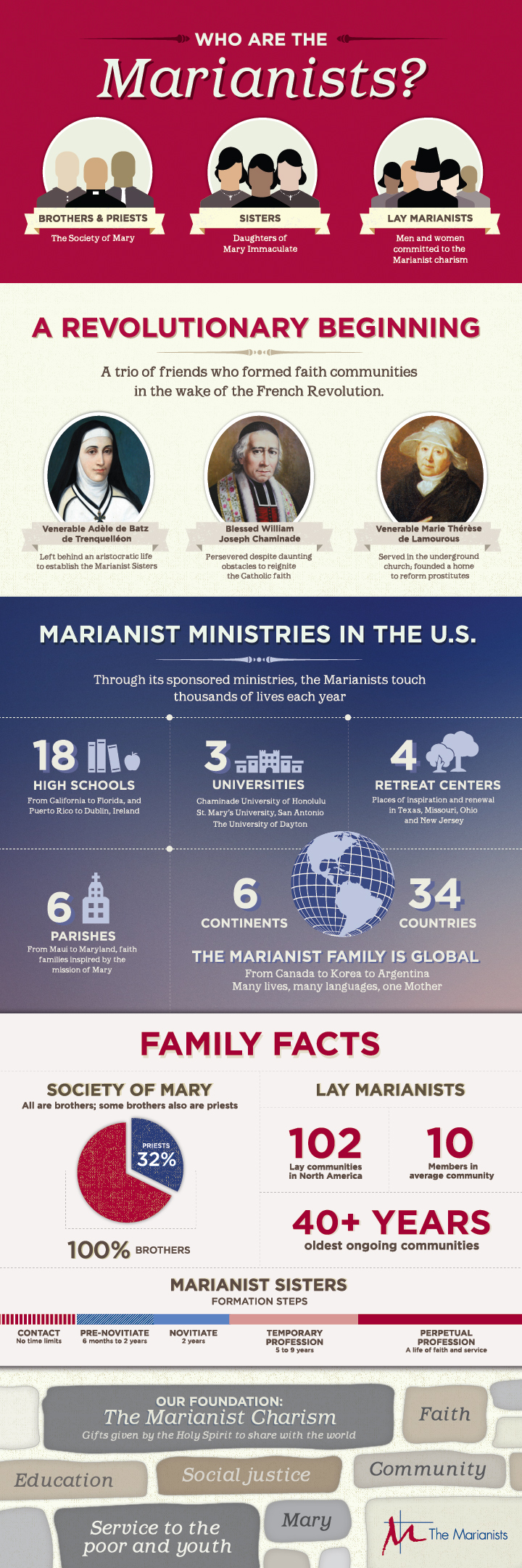 MarianistInfographicFINAL